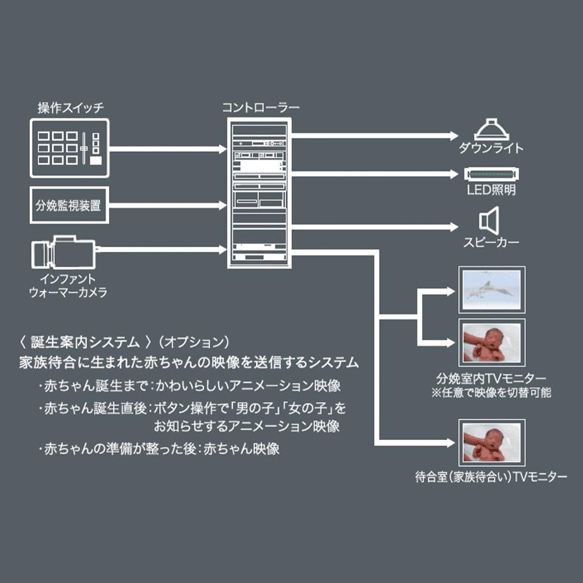 誕生案内システム