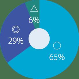 産前教育の評価